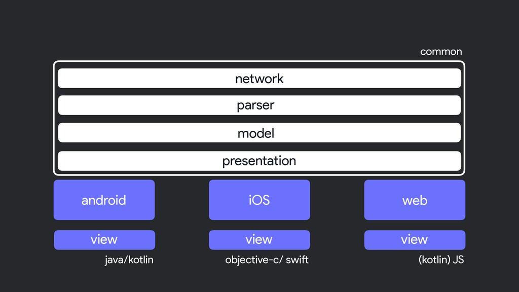 model parser network presentation common java/k...