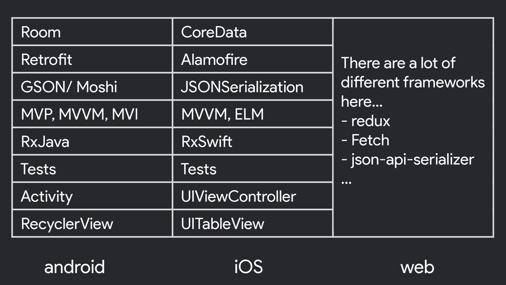 android iOS Room CoreData Retrofit Alamofire GS...
