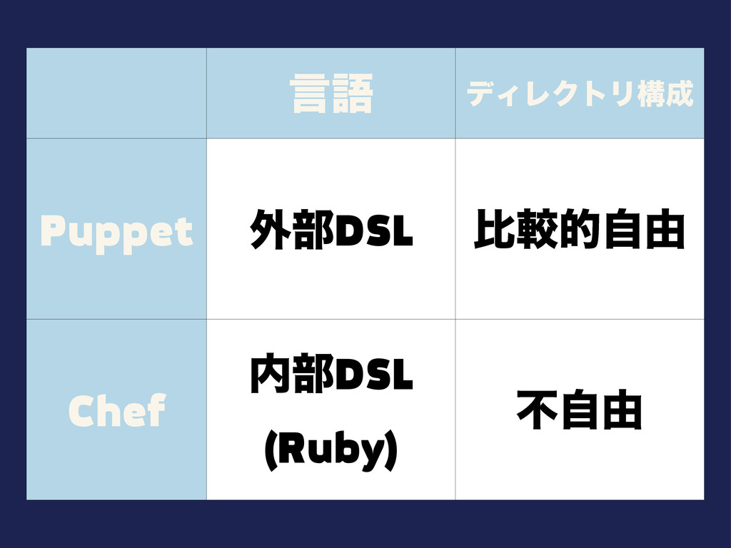 ݴޠ σΟϨΫτϦߏ Puppet ֎෦DSL ൺֱతࣗ༝ Chef ෦DSL (Ruby...