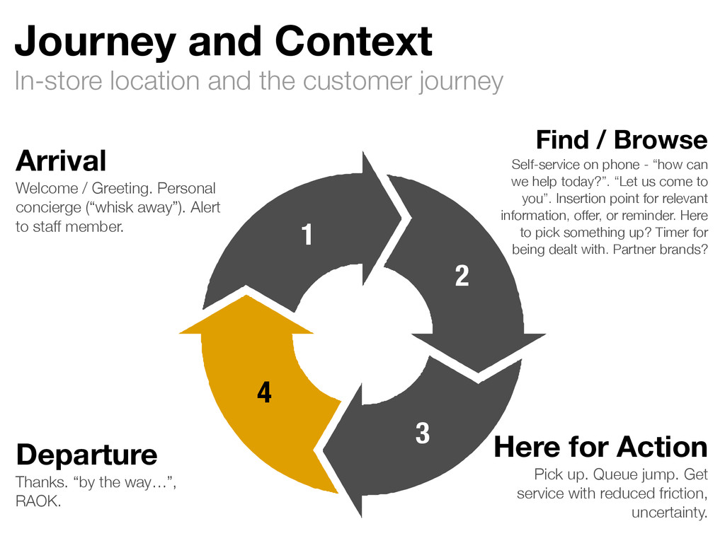 In-store location and the customer journey Jour...