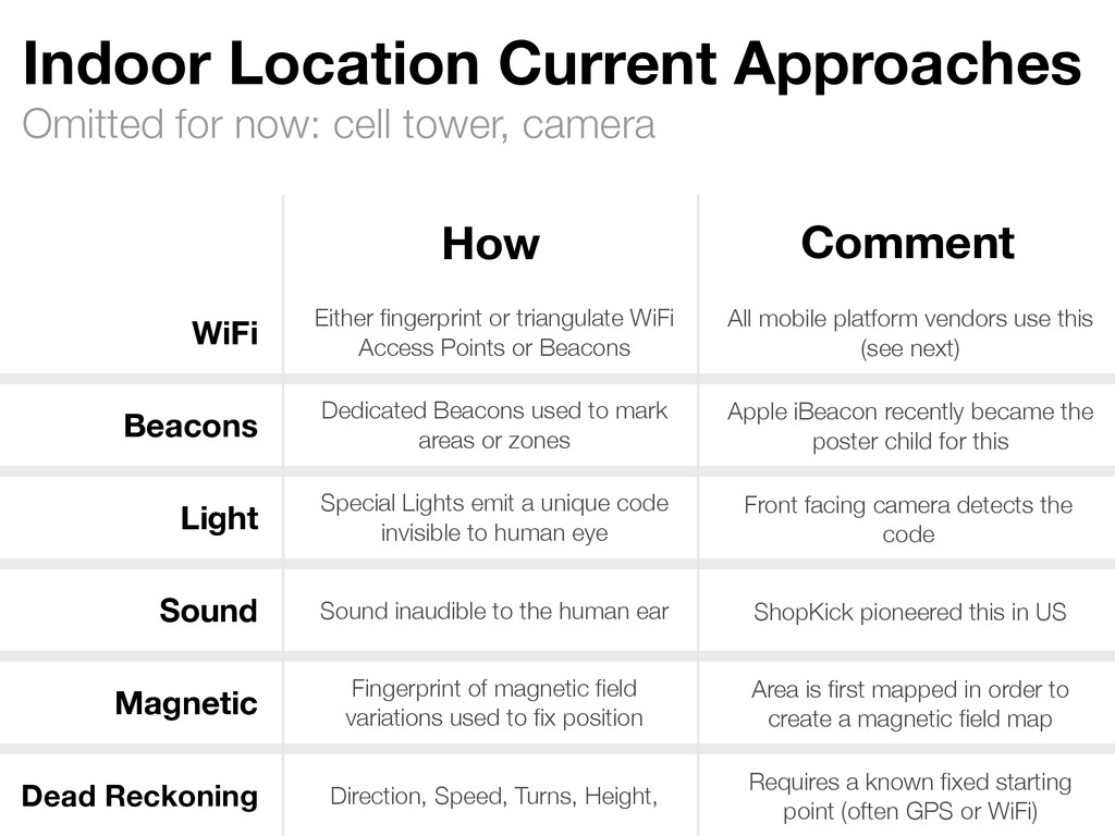 Omitted for now: cell tower, camera Indoor Loca...