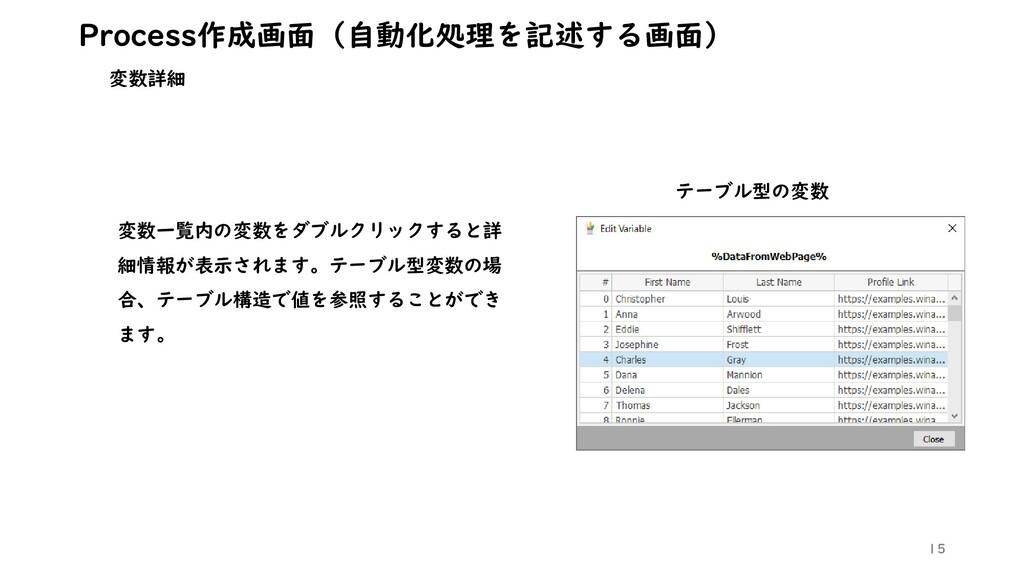 15 Process作成画面(自動化処理を記述する画面) 変数詳細 変数一覧内の変数をダブルク...