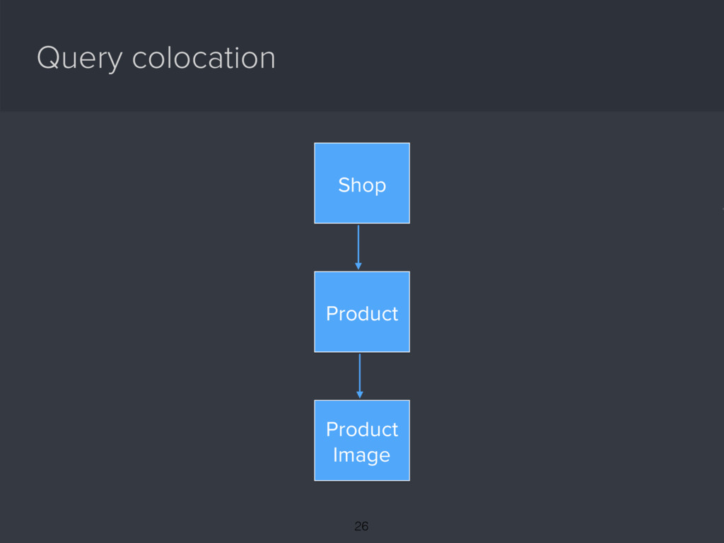 Query colocation { Shop Product Product Image 26