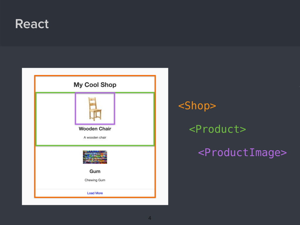 React { <Shop> <Product> <ProductImage> 4