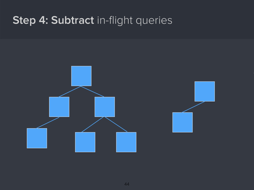 Step 4: Subtract in-flight queries { 44