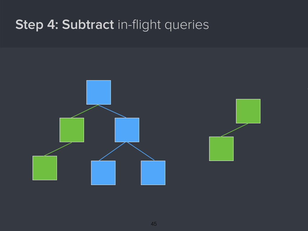 Step 4: Subtract in-flight queries { 45