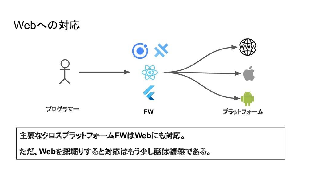 Webへの対応 主要なクロスプラットフォームFWはWebにも対応。 ただ、Webを深堀りすると...