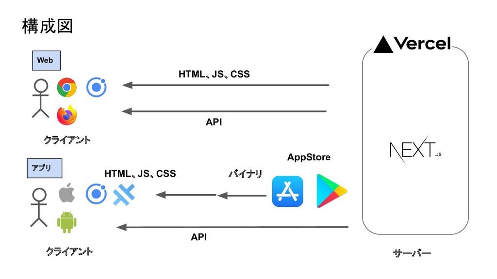 構成図 Web API HTML、JS、CSS HTML、JS、CSS AppStore AP...
