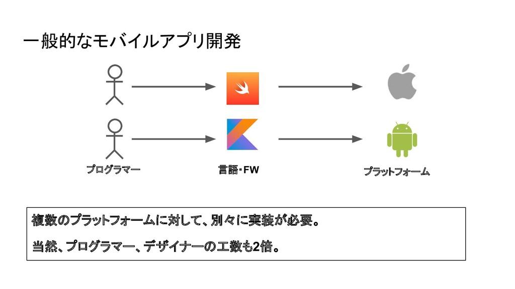 一般的なモバイルアプリ開発 複数のプラットフォームに対して、別々に実装が必要。 当然、プログラ...