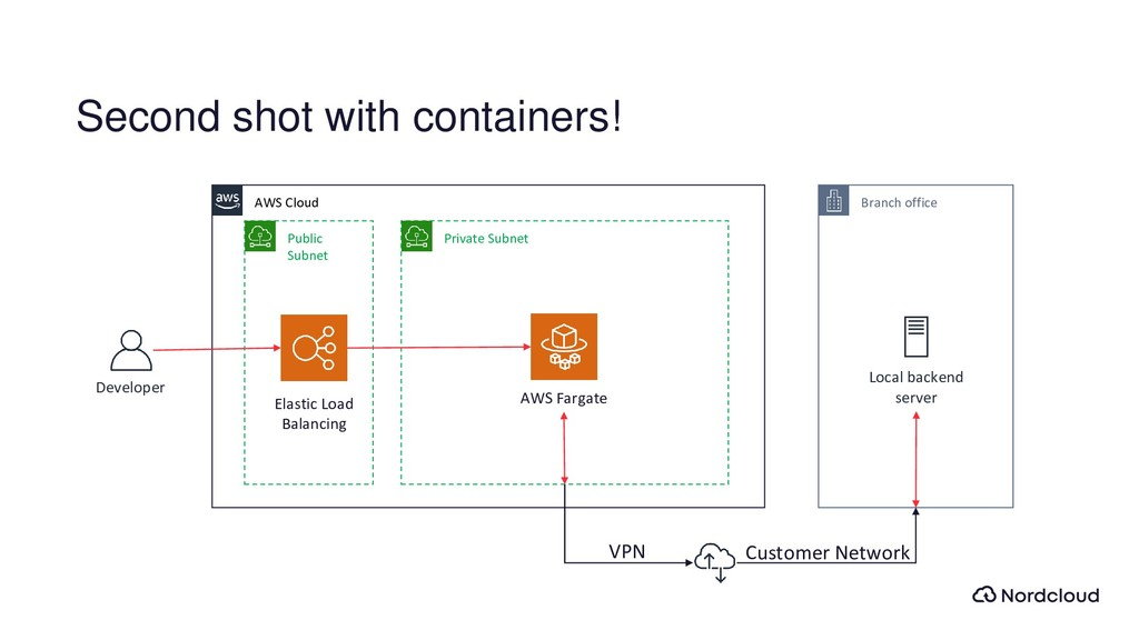 Second shot with containers! Branch office Loca...