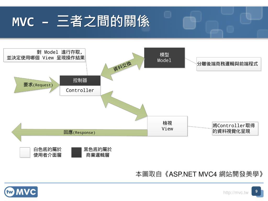 http://mvc.tw 9 MVC – 三者之間的關係 本圖取自《ASP.NET MVC4...