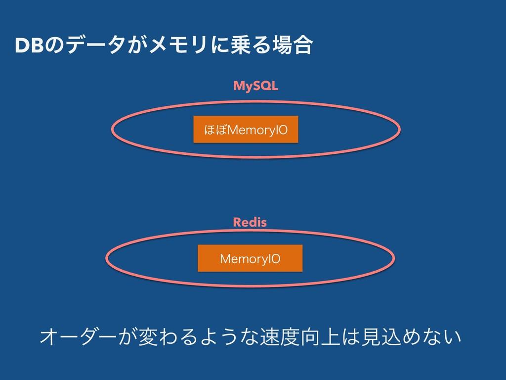 DBͷσʔλ͕ϝϞϦʹΔ߹ ΄΅.FNPSZ*0 MySQL .FNPSZ*0 Redis...