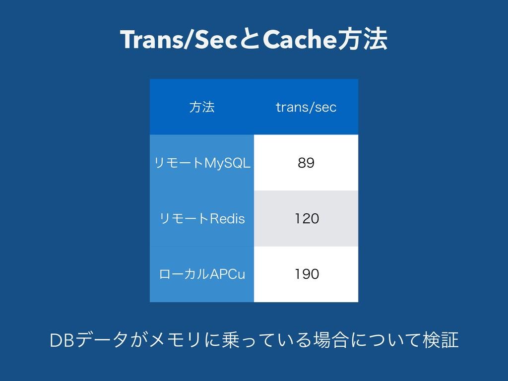 Trans/SecͱCacheํ๏ ํ๏ USBOTTFD ϦϞʔτ.Z42-  ϦϞʔ...