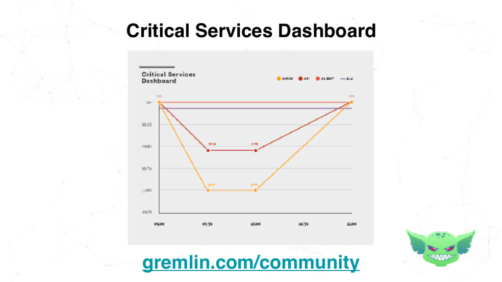 Critical Services Dashboard gremlin.com/communi...
