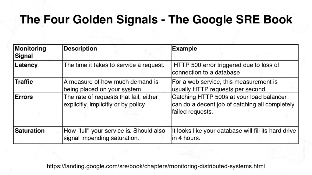 The Four Golden Signals - The Google SRE Book h...