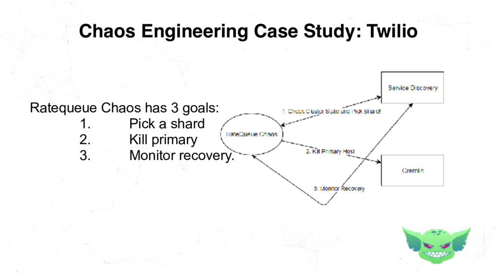 Chaos Engineering Case Study: Twilio Ratequeue ...