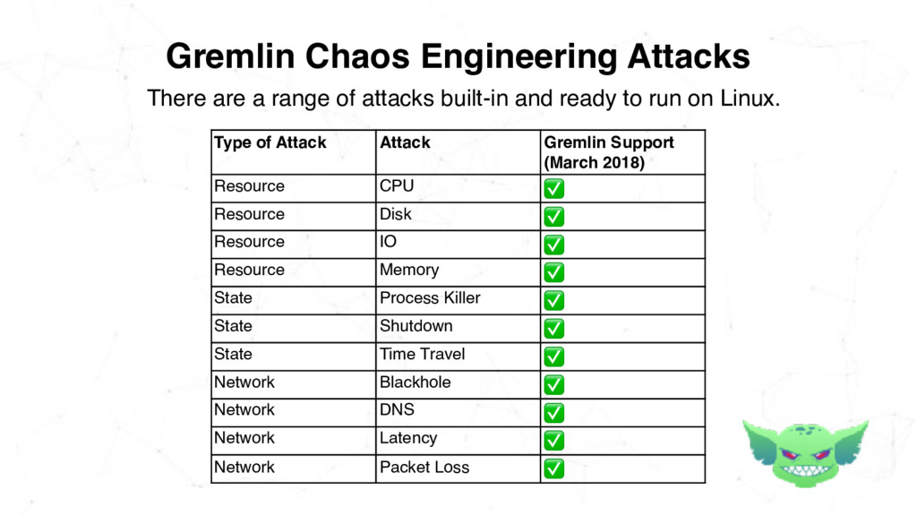Gremlin Chaos Engineering Attacks There are a r...