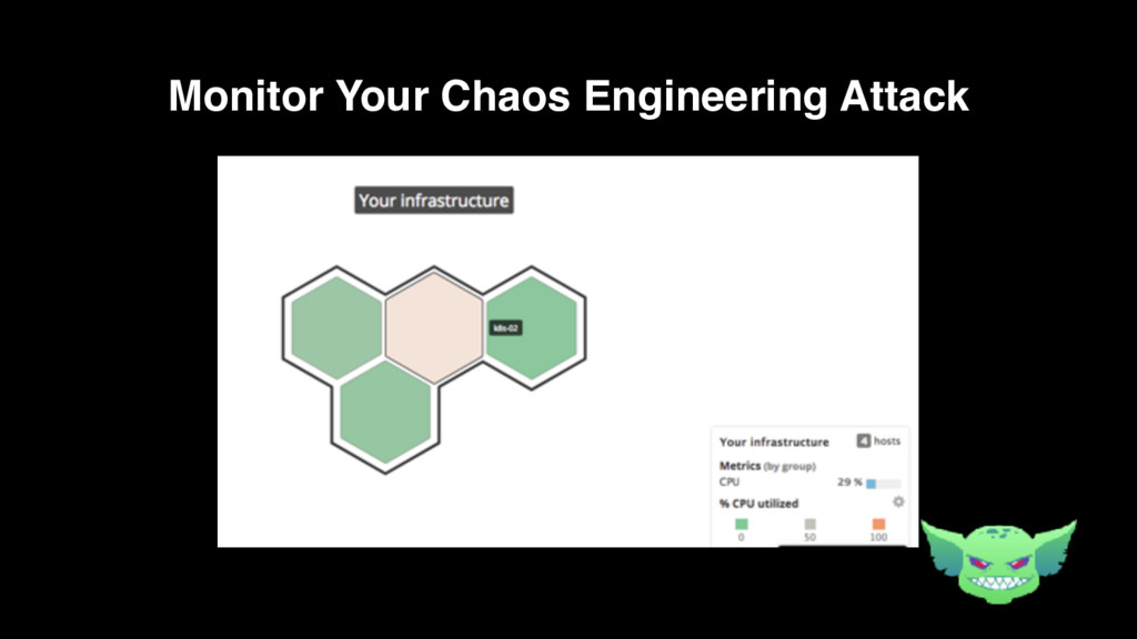 Monitor Your Chaos Engineering Attack
