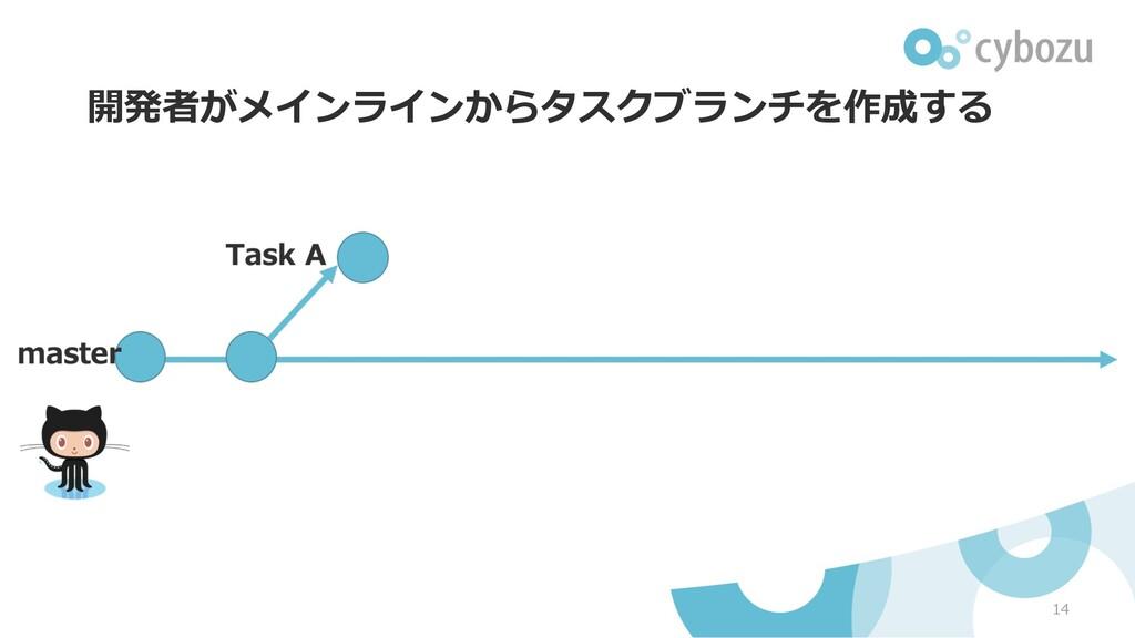 開発者がメインラインからタスクブランチを作成する 14