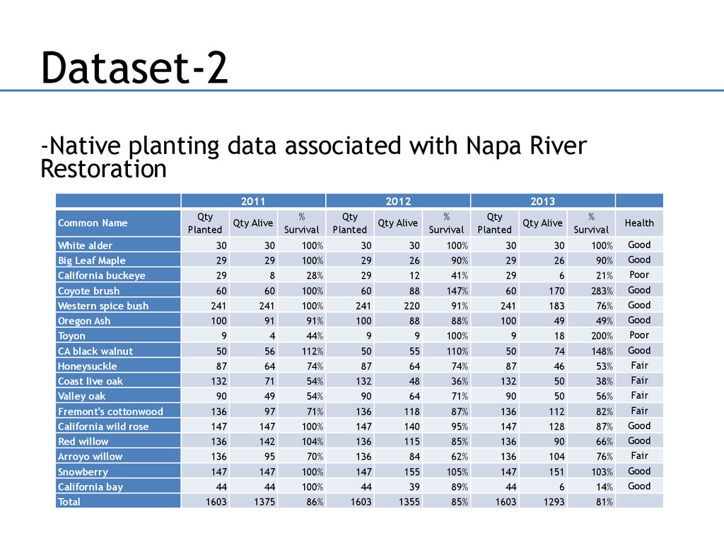 Dataset-2 -Native planting data associated with...