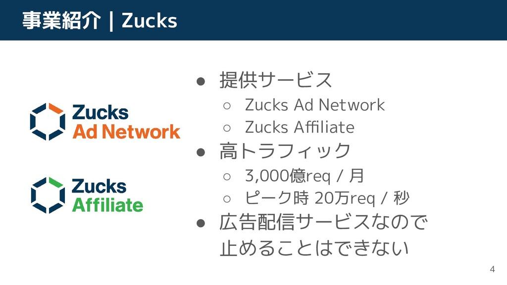 事業紹介 | Zucks ● 提供サービス ○ Zucks Ad Network ○ Zuck...
