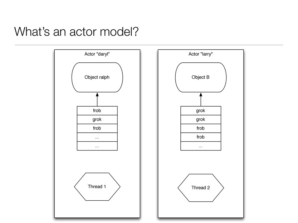 "What's an actor model? Actor ""daryl"" Object ral..."