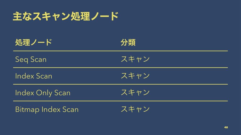 ओͳεΩϟϯॲཧϊʔυ ॲཧϊʔυ ྨ Seq Scan εΩϟϯ Index Scan ε...