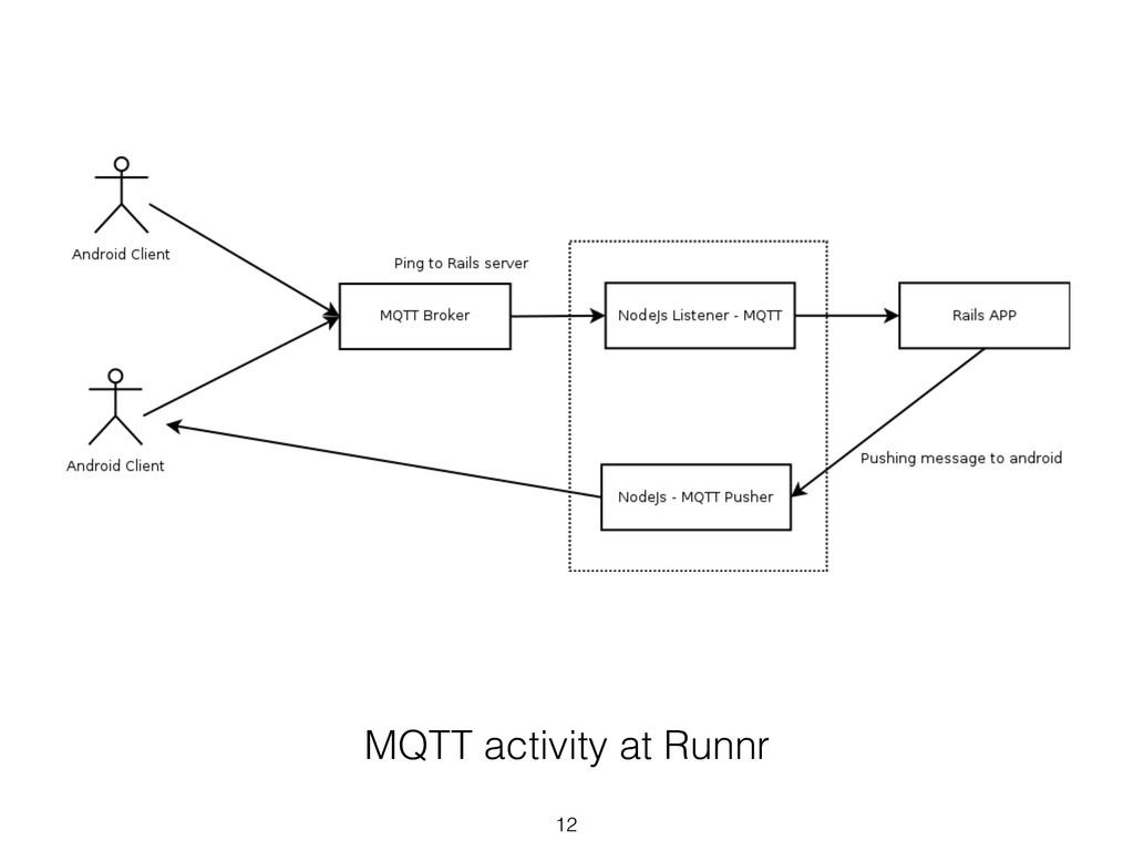MQTT activity at Runnr 12