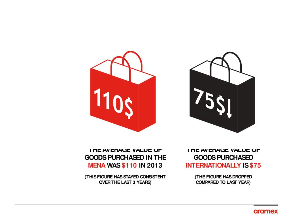 PAYMENTS 2013, MENA VS. INTERNATIONAL IN USD VA...
