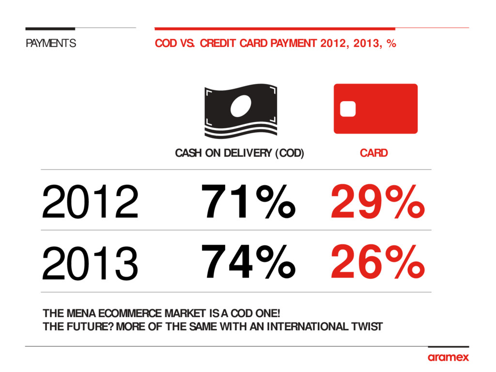 PAYMENTS COD VS. CREDIT CARD PAYMENT 2012, 2013...