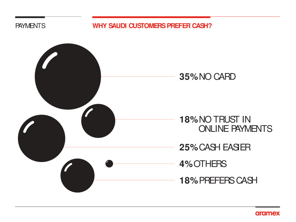 PAYMENTS 35% NO CARD 25% CASH EASIER 4% OTHERS ...