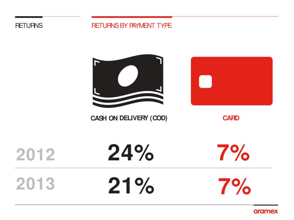 24% 21% 7% 7% 2012 2013 RETURNS RETURNS BY PAYM...