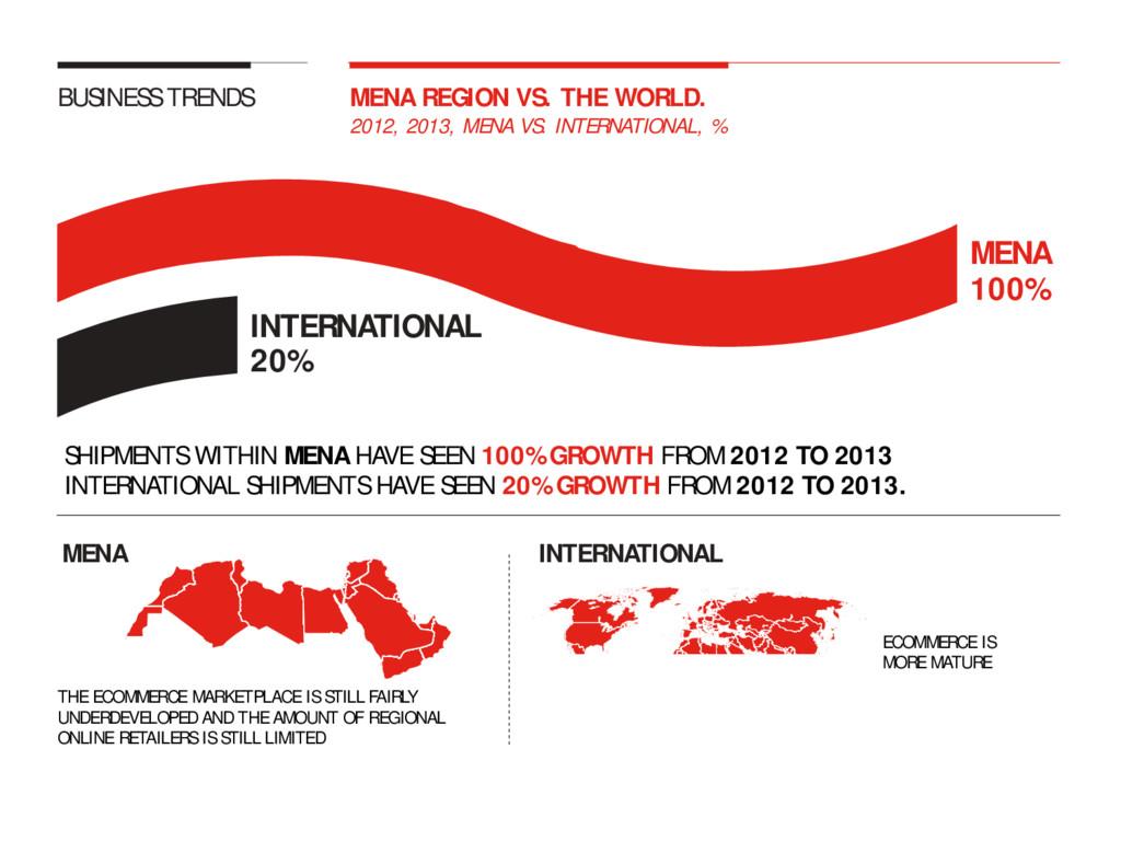 2012, 2013, MENA VS. INTERNATIONAL, % 20% MENA ...