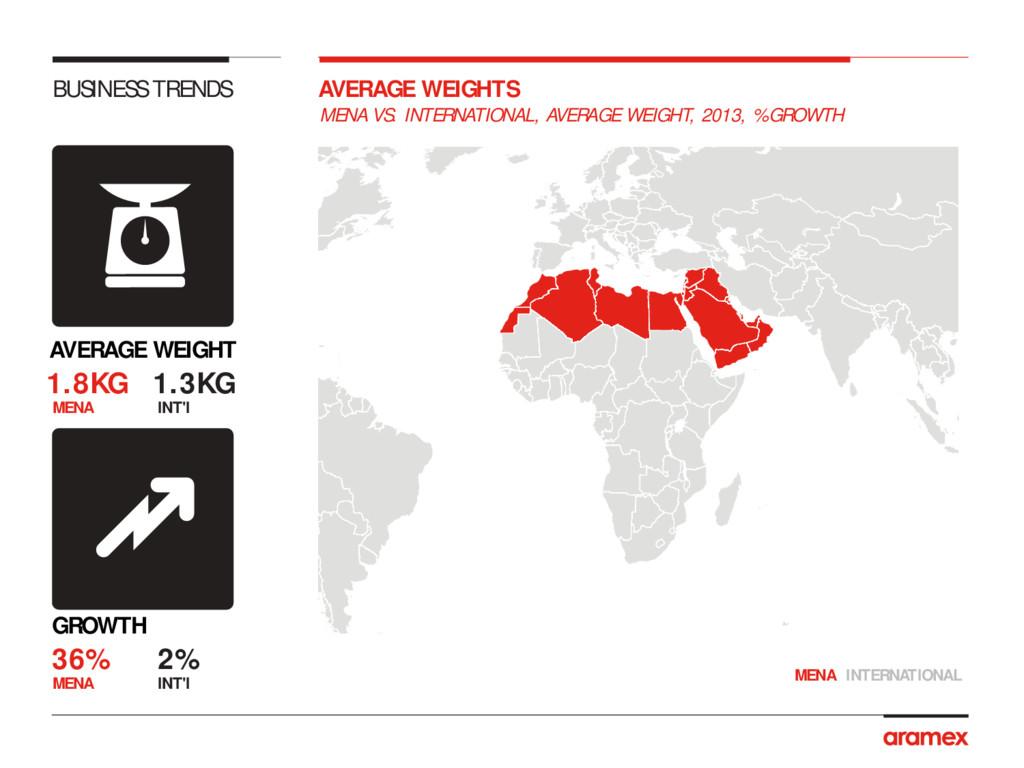 MENA VS. INTERNATIONAL, AVERAGE WEIGHT, 2013, %...