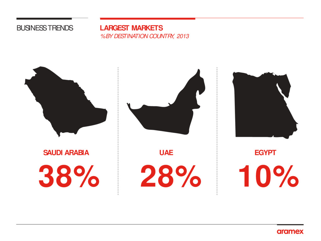 % BY DESTINATION COUNTRY, 2013 LARGEST MARKETS ...
