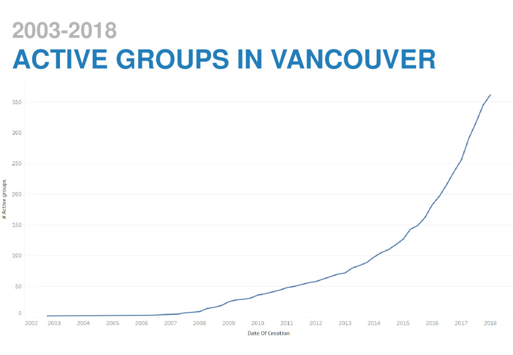 2003-2018 ACTIVE GROUPS IN VANCOUVER