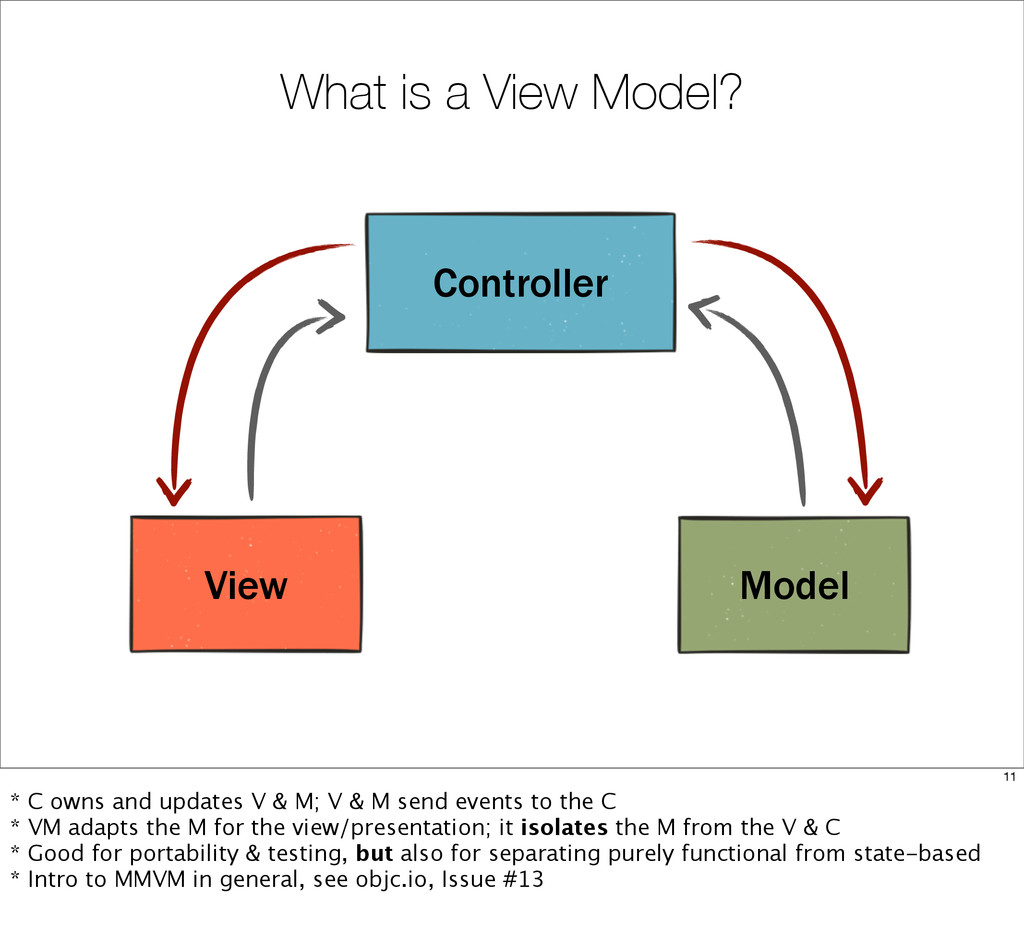 What is a View Model? Controller View Model 11 ...