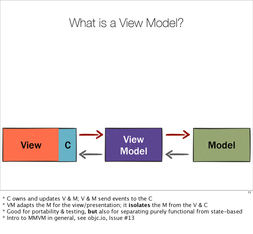 What is a View Model? View C Model View Model 1...