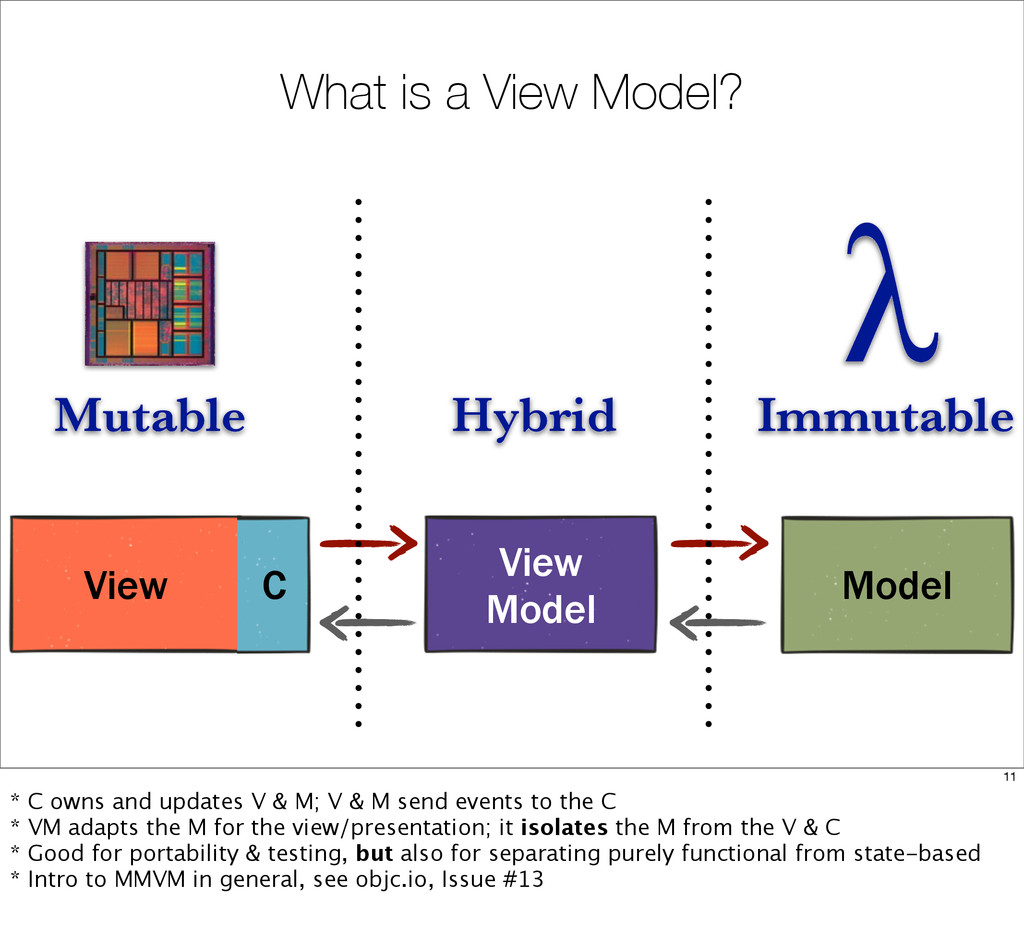 What is a View Model? View C Model View Model I...