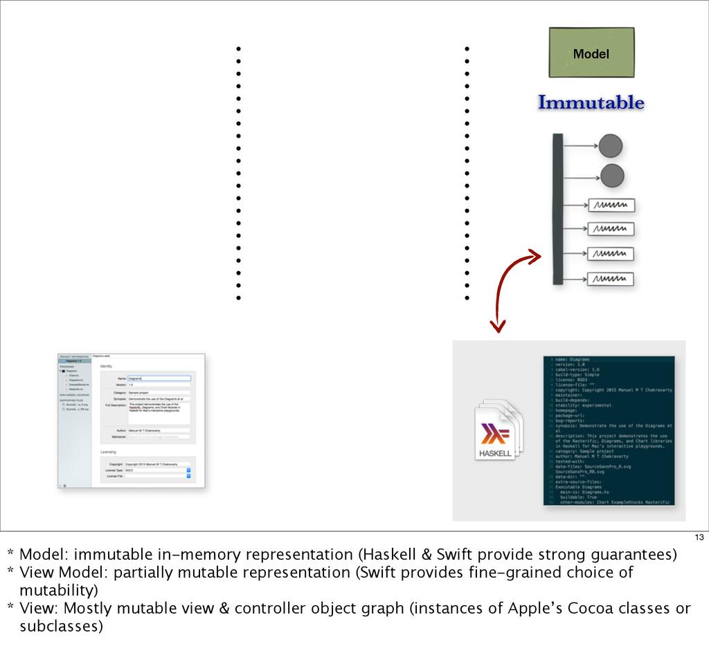 Model Immutable 13 * Model: immutable in-memory...