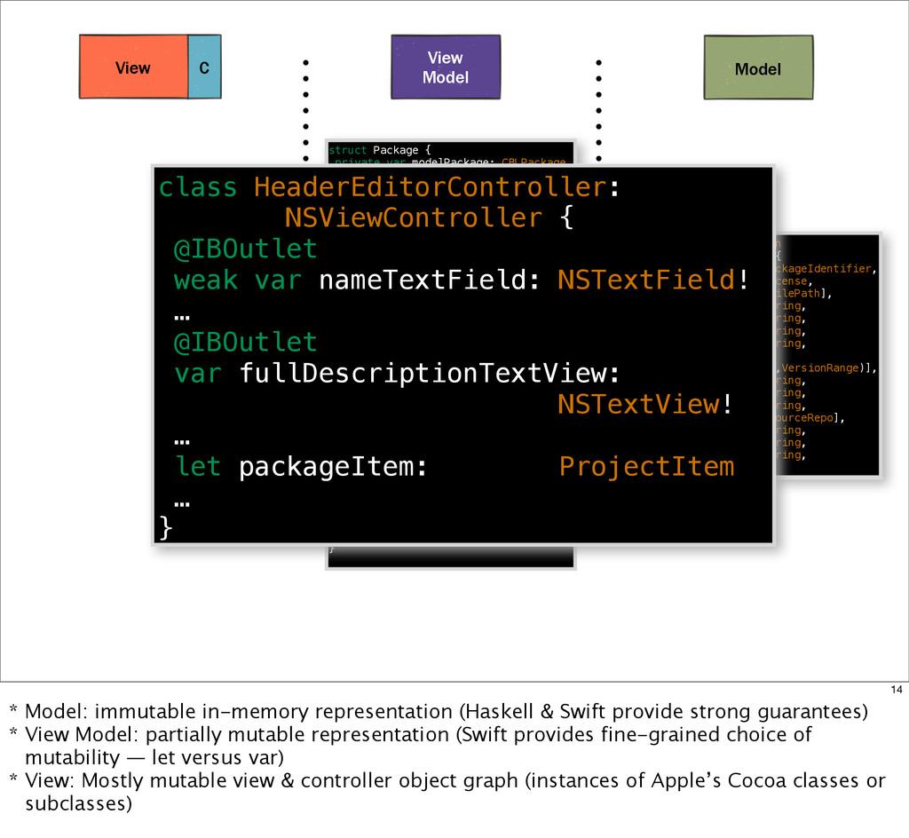 Model View Model C View data PackageDescription...