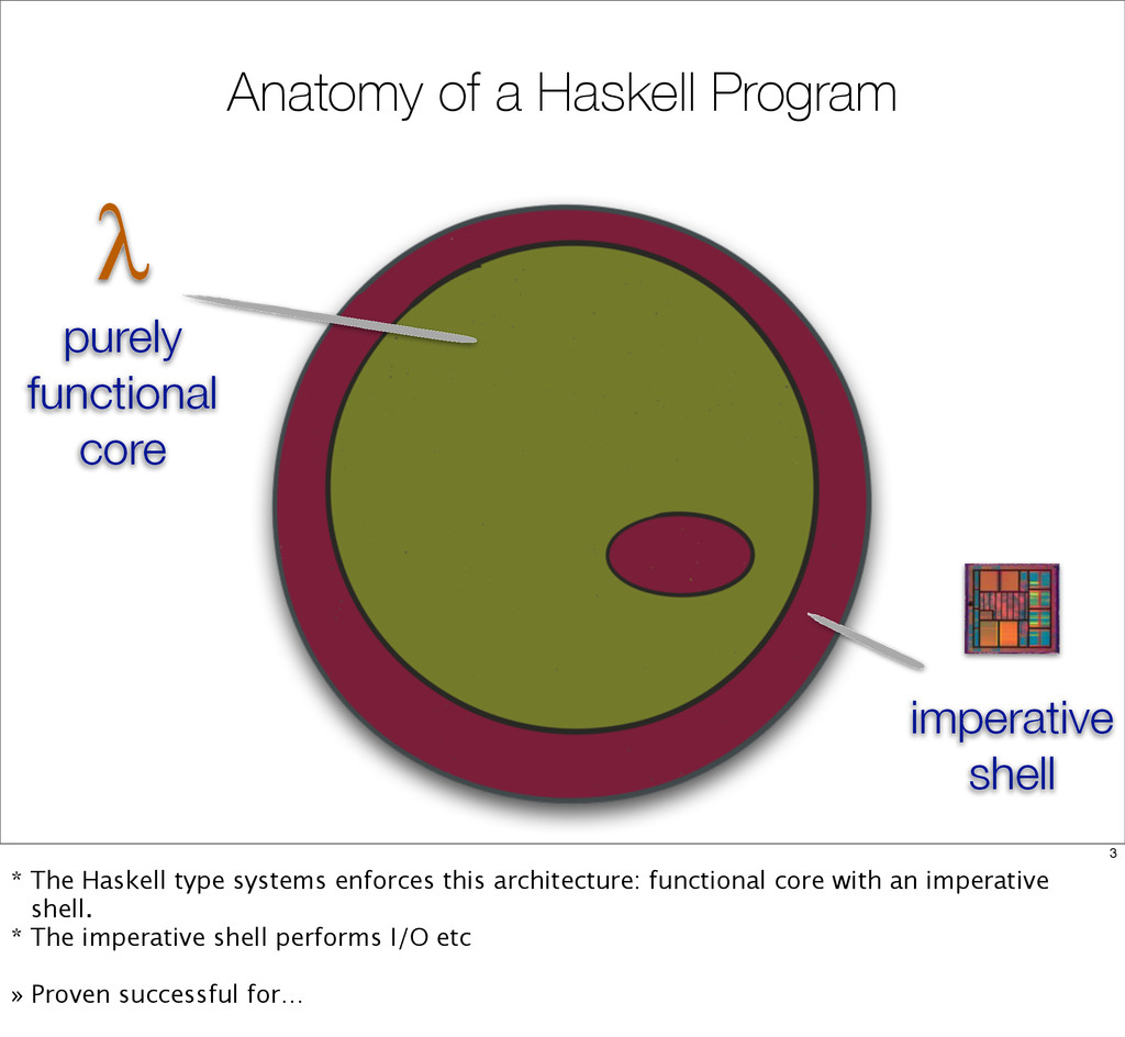 Anatomy of a Haskell Program λ purely functiona...