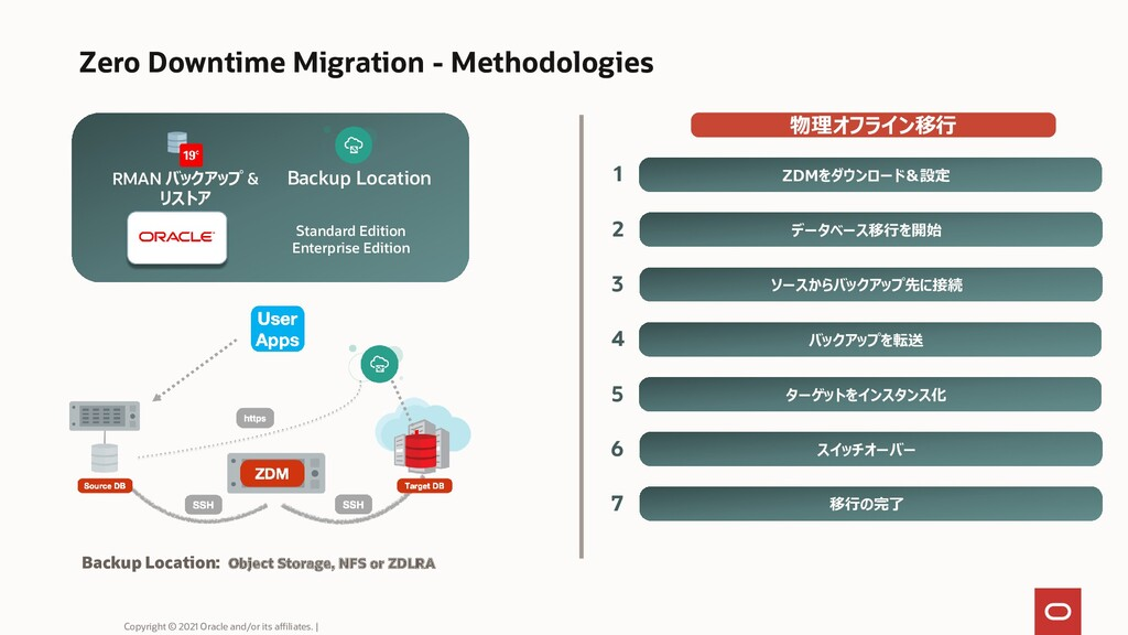 Zero Downtime Migration - Methodologies Standar...