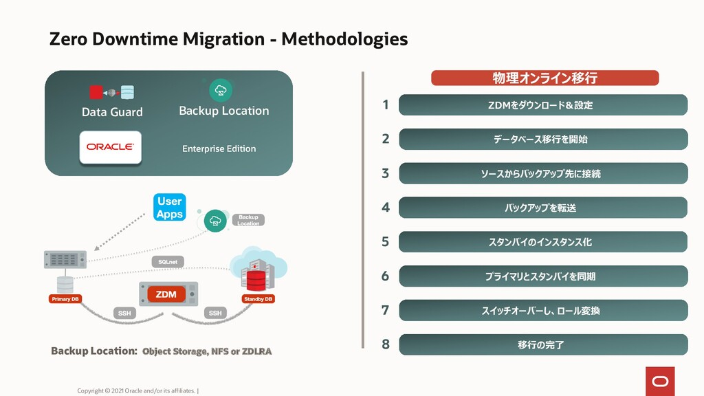 Zero Downtime Migration - Methodologies Data Gu...