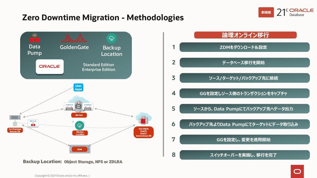 Zero Downtime Migration - Methodologies Copyrig...