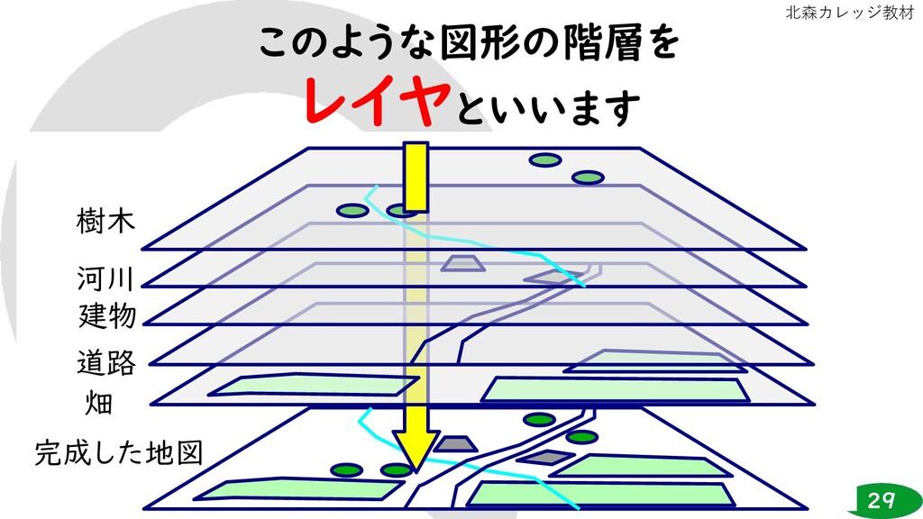 29 北森カレッジ教材 このような図形の階層を レイヤといいます 完成した地図 畑 道路 建物...