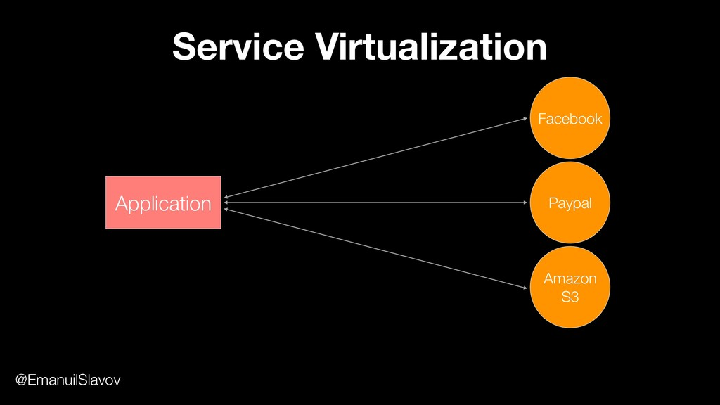 Service Virtualization Application Facebook Pay...
