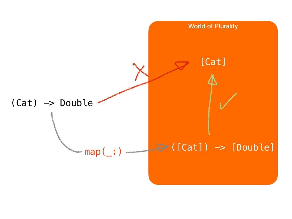World of Plurality [Cat] (Cat) -> Double ([Cat]...