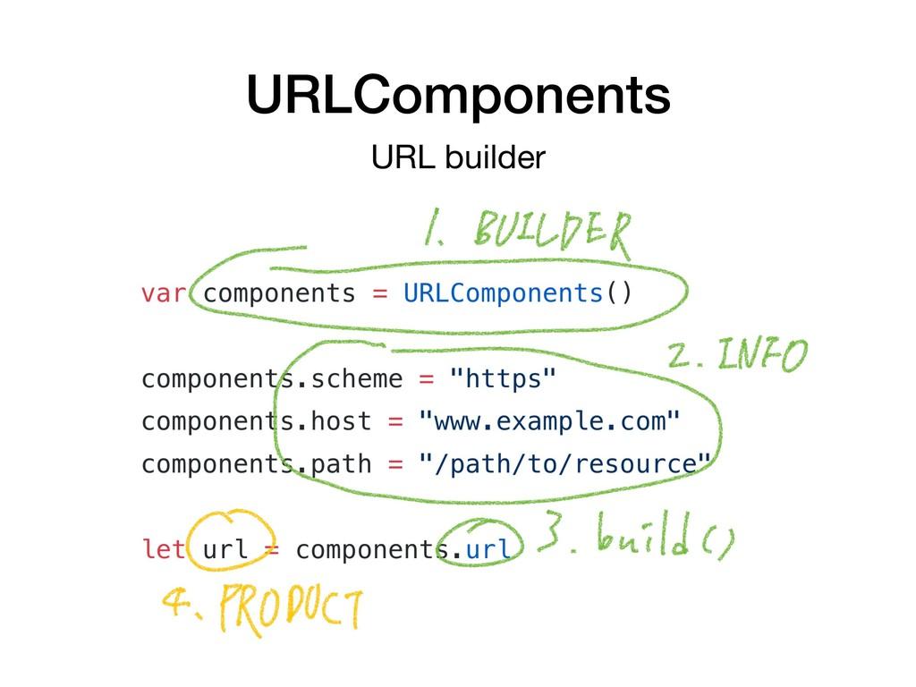 URLComponents URL builder