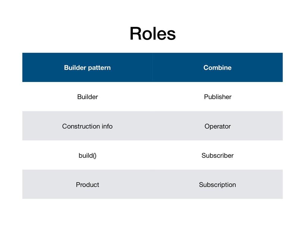Builder pattern Combine Builder Publisher Const...